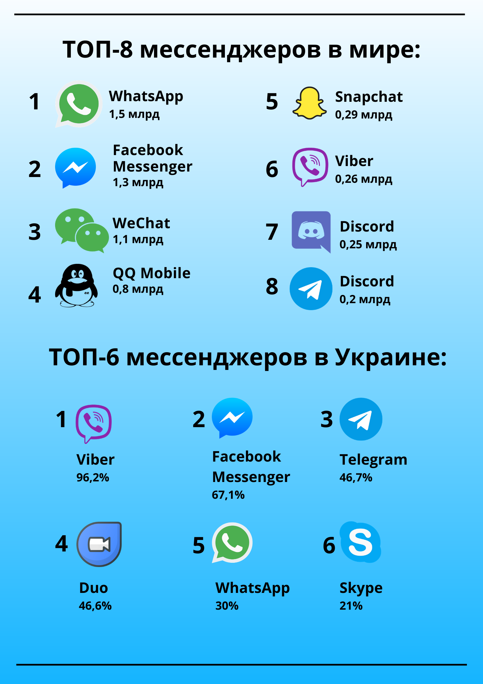 top messengers in ukraine